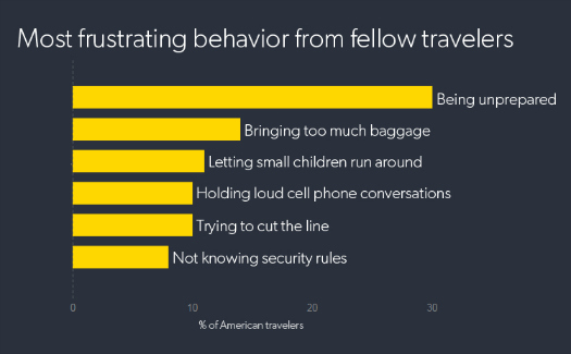 The waiting game: A survey of Americans airport security experiences 6