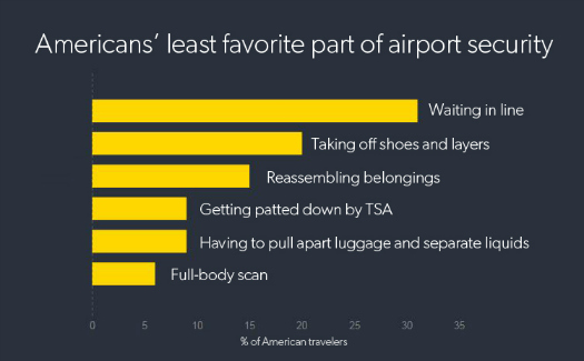 The waiting game: A survey of Americans airport security experiences 7