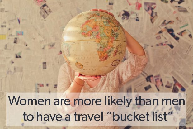 Modern travel: A survey of when, where and why Americans search for travel 1