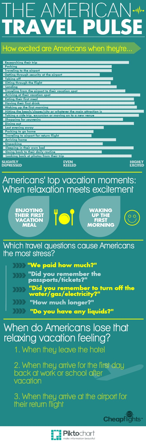 US Travel Pulse Infographic